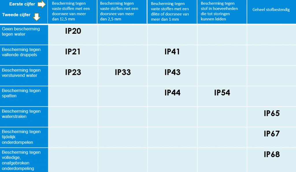 IP-waarden