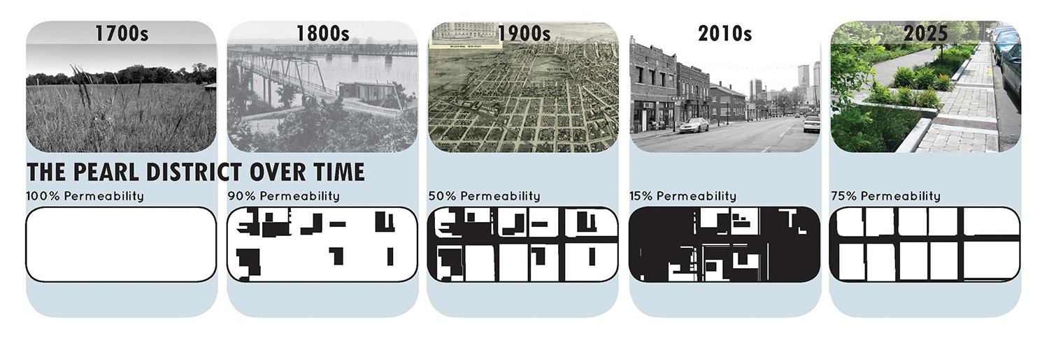 6th Street Over Time
