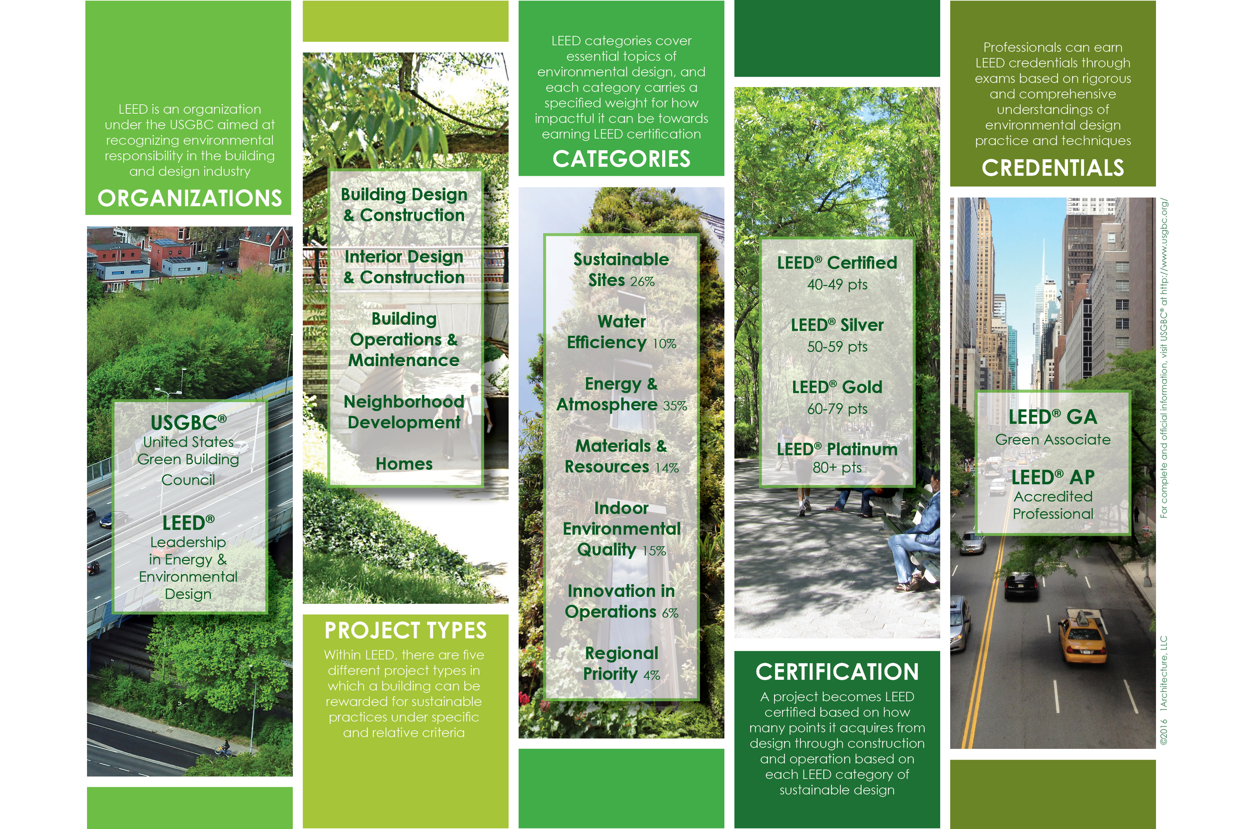 What is LEED®?