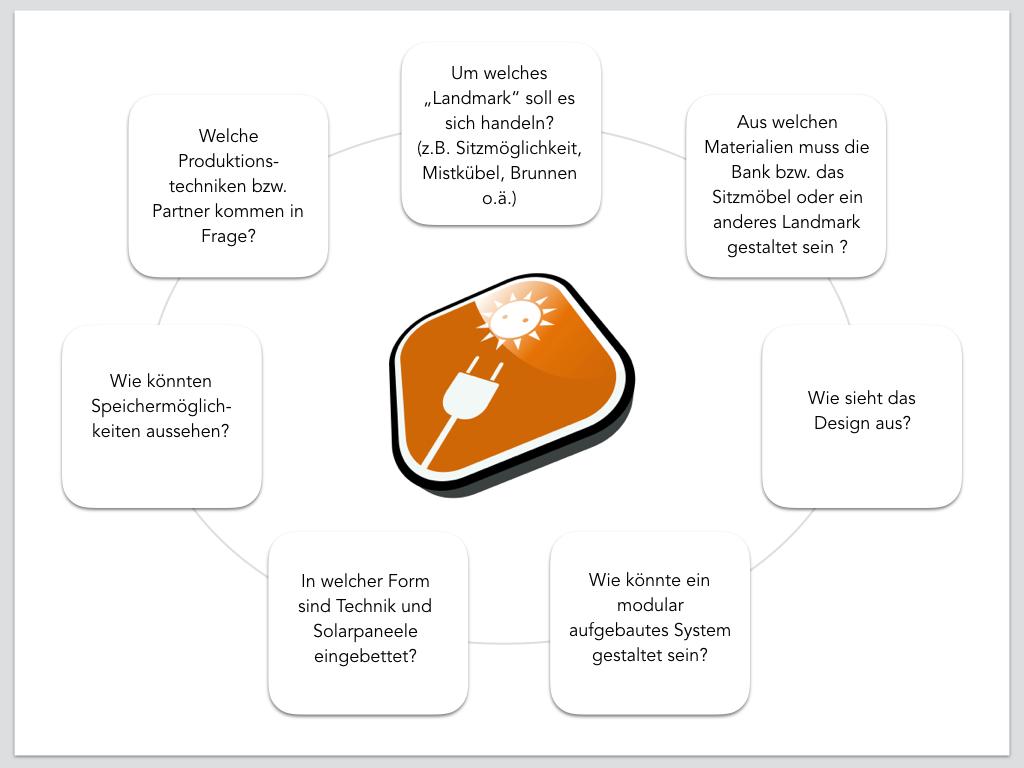 WienEnergie_Briefing_Fragen
