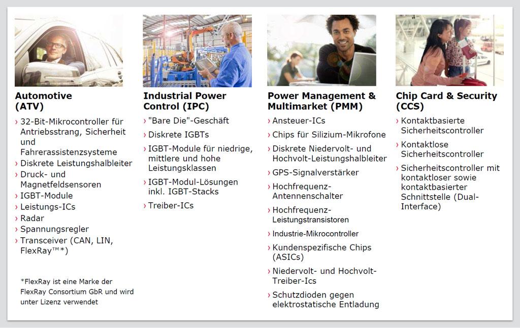 Infineon_Produktspektrum