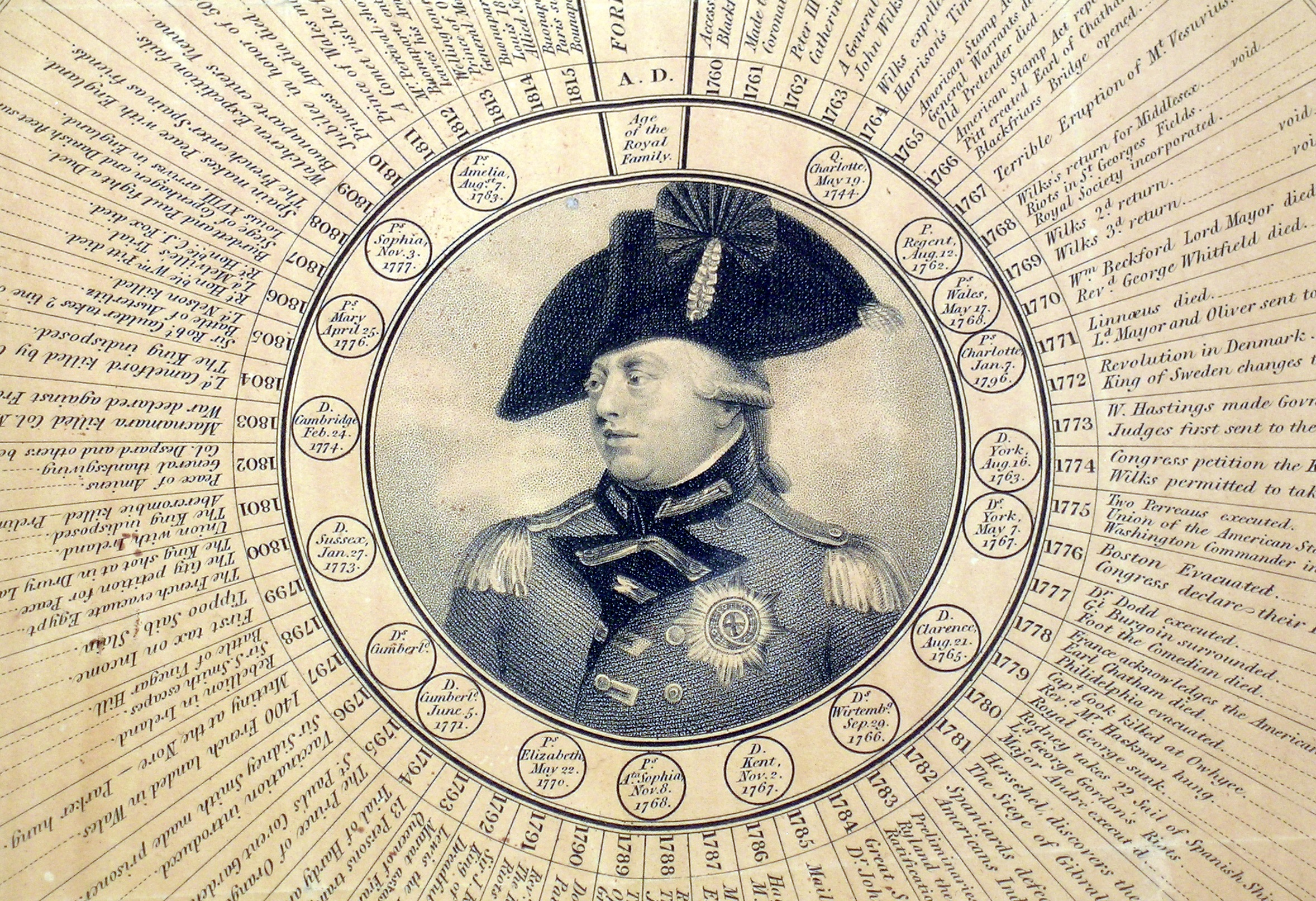 Perspective Chronology of the Reign of King George the Third (0053.1886) Engraved circular with an image of King George in the center. Major events and information about his reign are arranged by year coming out of the center image as spokes.