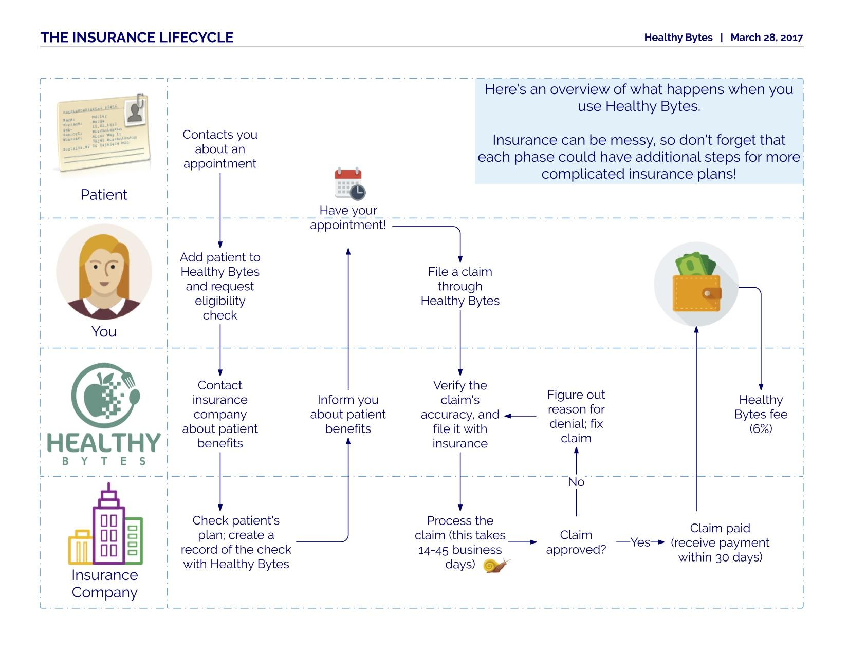 Insurance Lifecycle (1).jpg