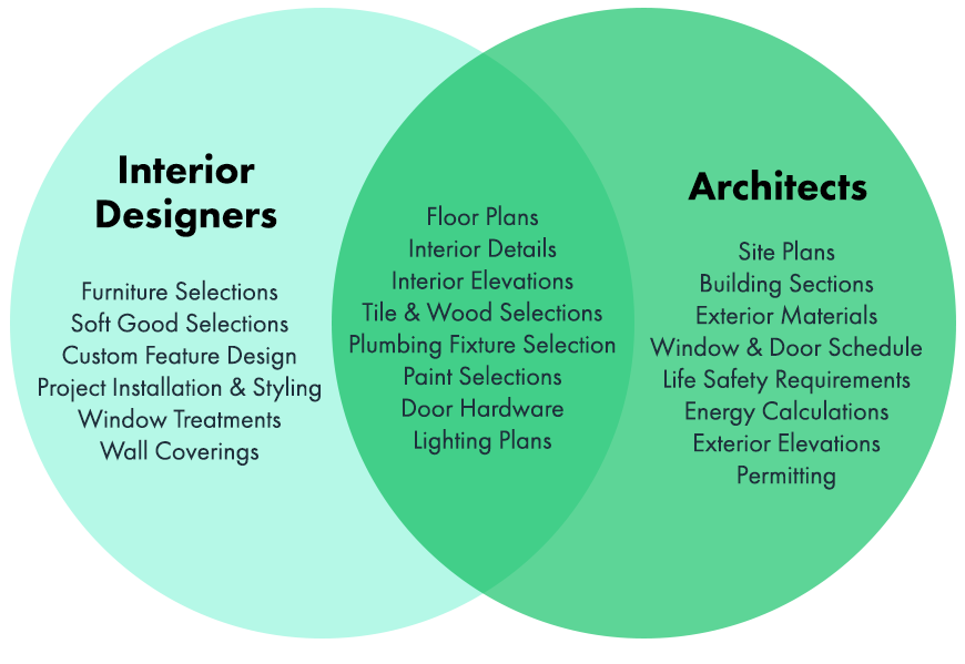 Interior-Designer-Architect-Comparison-2.png