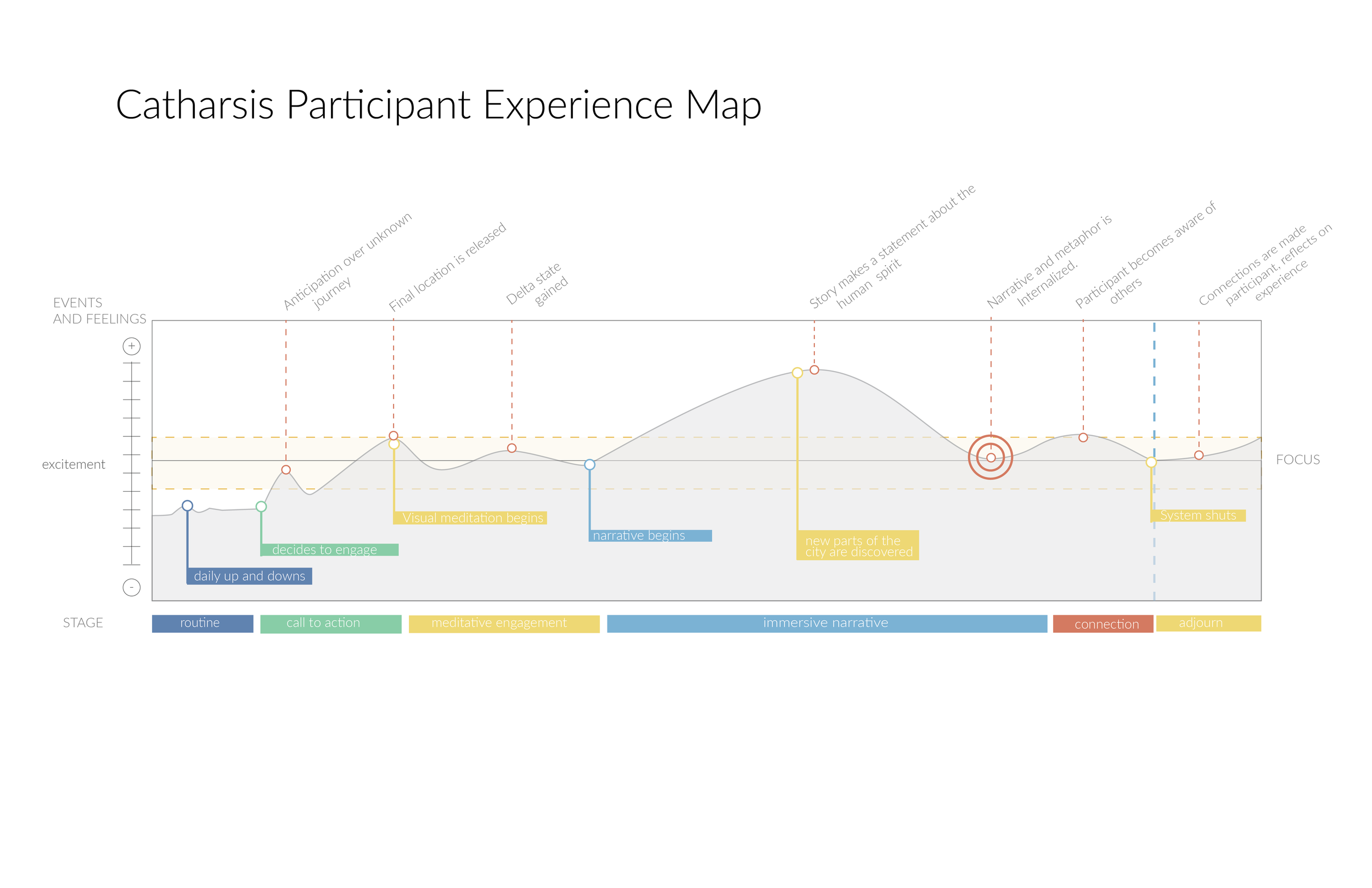 Meditation User Experience Map-01.png