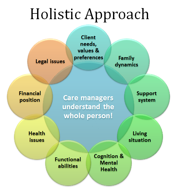Complete-Assessment-Holistic-Approach.png