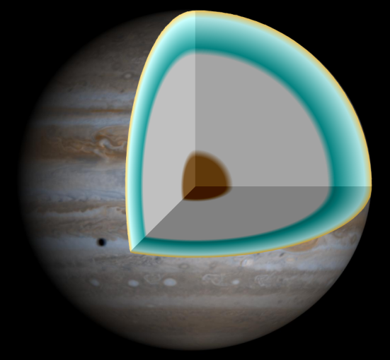 Interior of Jupiter. Metallic hydrgen might be the large gray part due to high gravity. Photo courtesy of R.  J. Hall at NASA