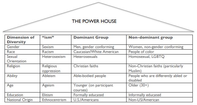 The Power House. Avarna Group.
