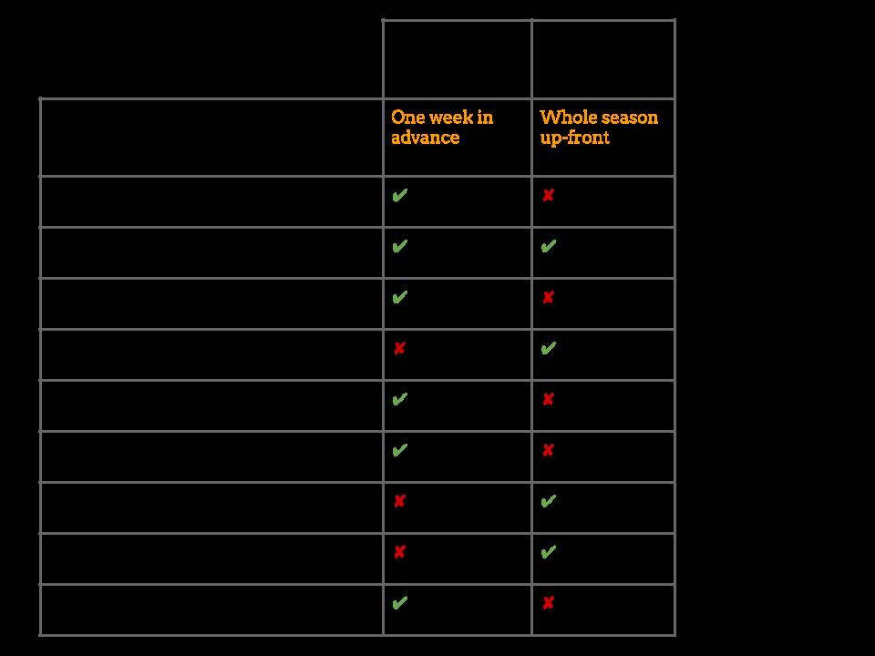 corbin hill food project farmshare options chart