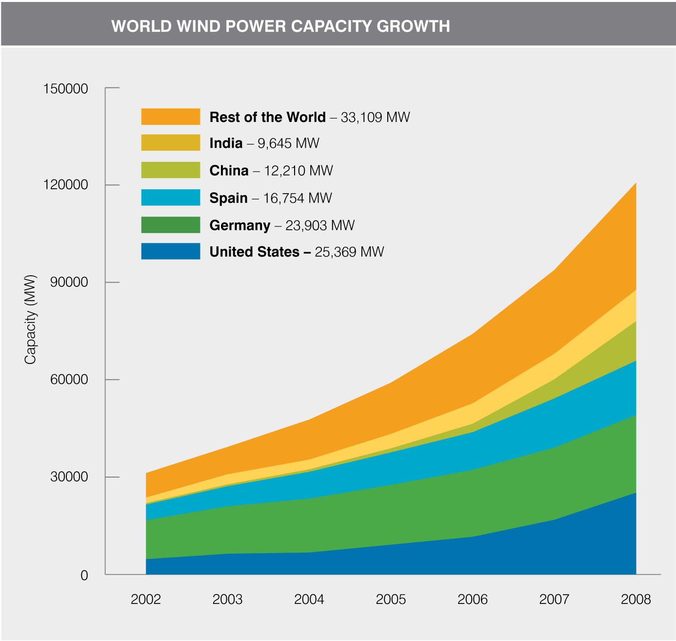 World Wind Power Capacity Growth Chart