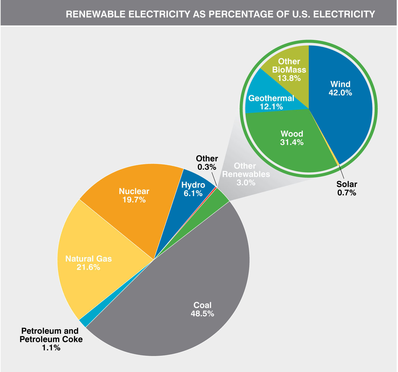 Renewable Electricity as Percentage of US Electricity Chart