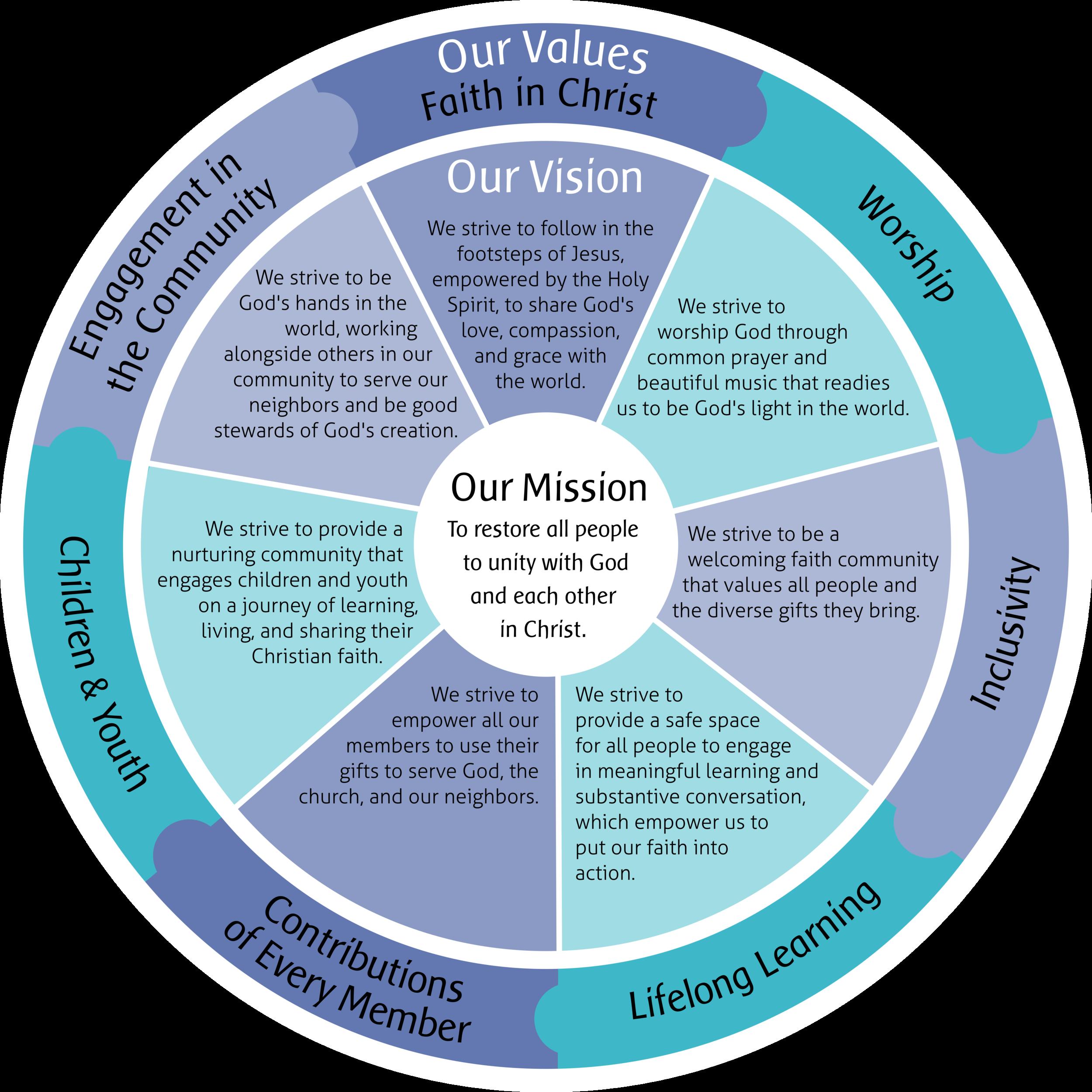 Values & VisionFinal.png