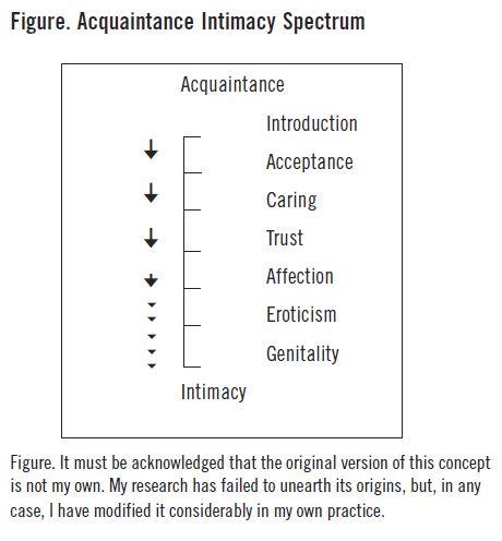 Acquaintance Intimacy Spectrum