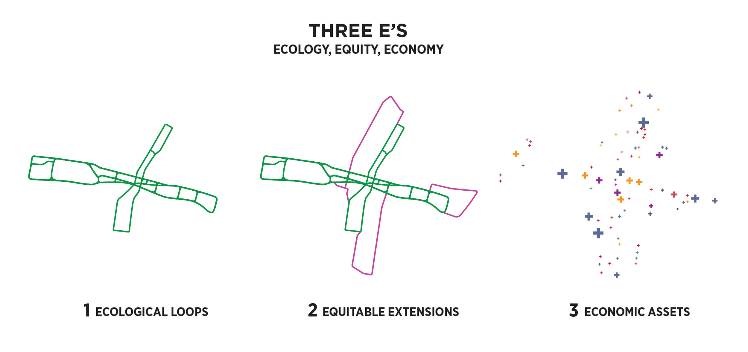 CONCEPT  The +StL Greenway project is designed to amplify the existing assets of St. Louis while taking powerful measures to address the multitude of challenges the city is facing. To do this, we propose a layered strategy with three primary components: Ecological Loops, Equitable Extensions, and Economic Assets : we call them the three E's. Combined, these 3 E's address opportunities for economic development and access, performative landscape ecology, and equitable access to jobs, institutions, education, and public space.