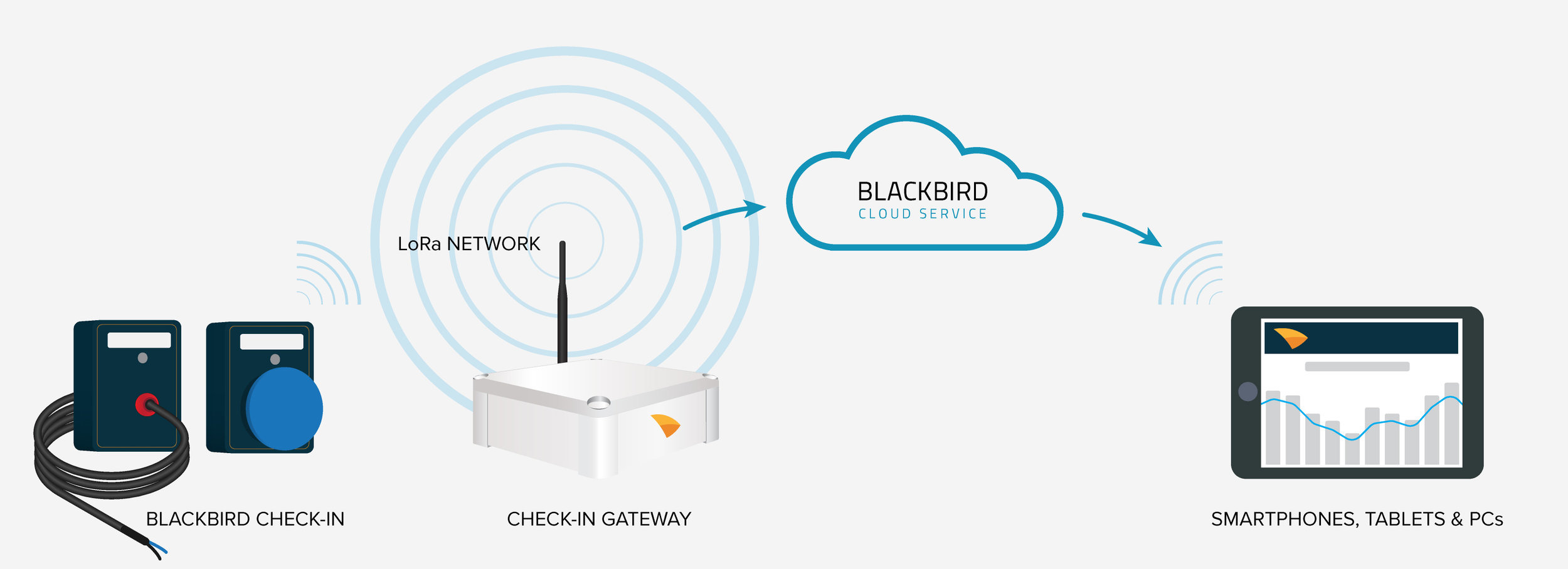 LoRa Technology - The Check-in gateway can create up to kilometers of wireless LoRa network signal with low power consumption, where thousands of battery-driven IoT devices can be connected.*End-to-end solution: Blackbird provides LoRa gateway to customers.