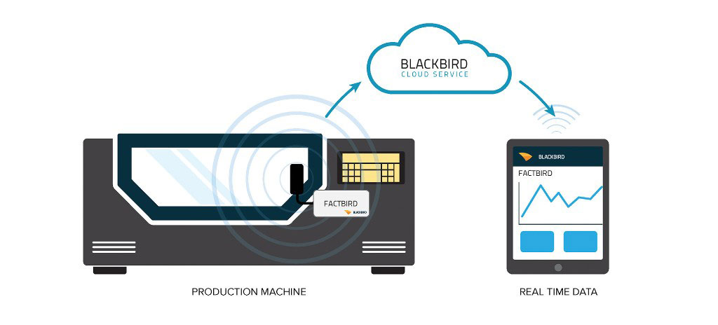 Factbird sends the production data directly to the Blackbird cloud server.