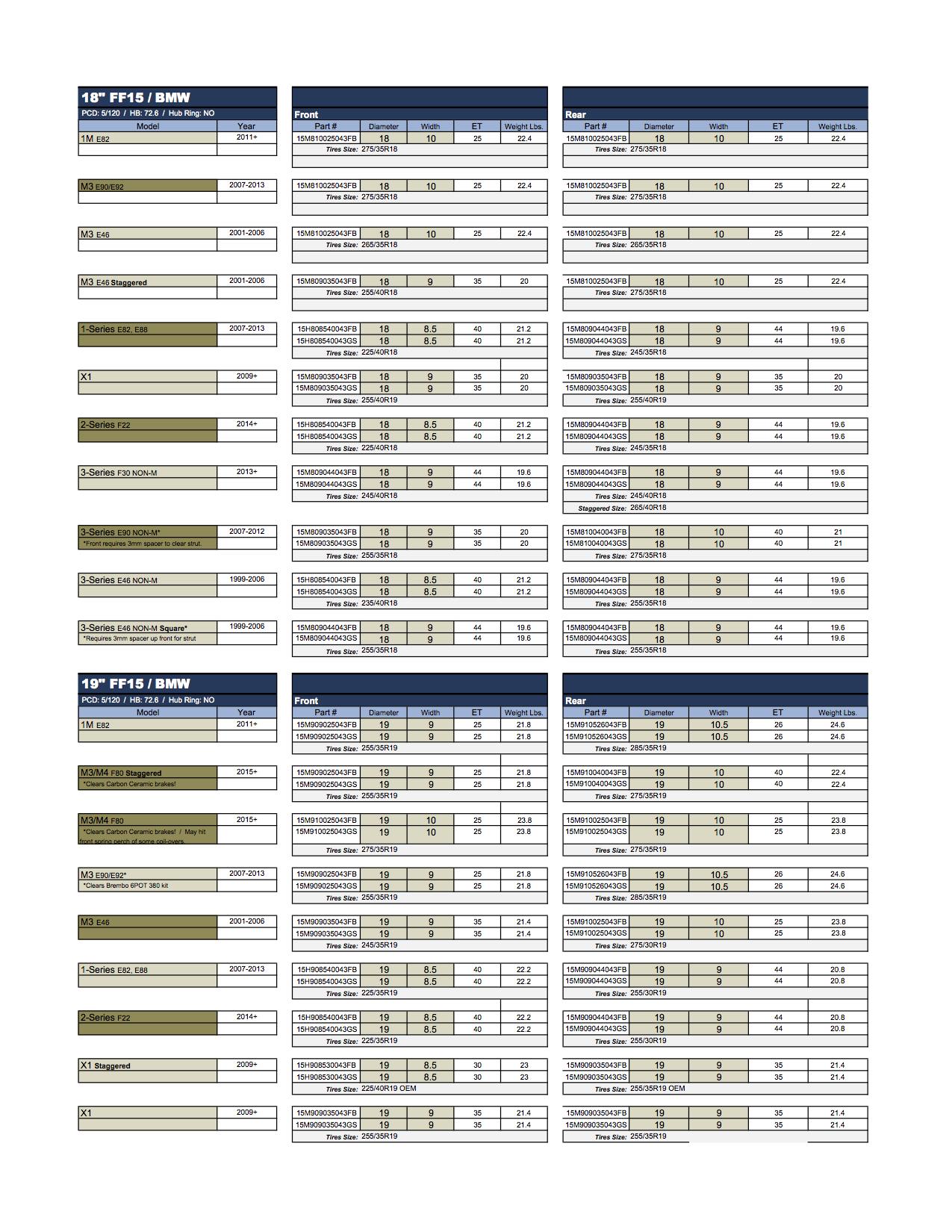 HRE FlowForm FF15 BMW Fitment Guide