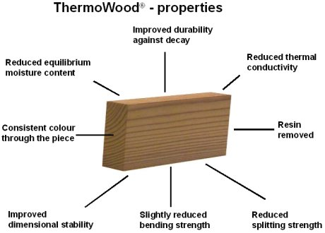 thermowood-properties.jpg