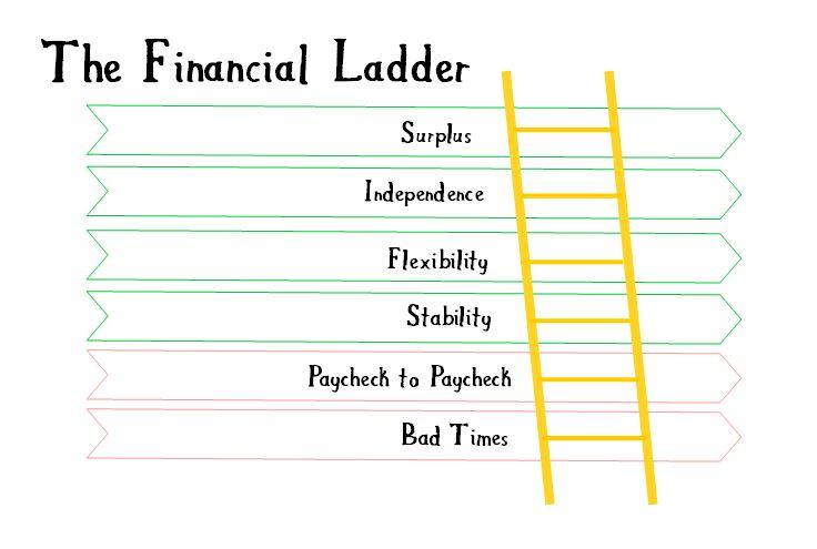 long-term financial goals financial ladder