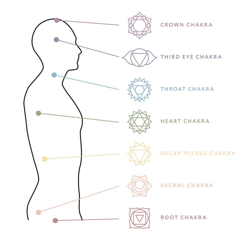 "Muladhara - Sanskrit – Muladhara aka ""root chakra""Element – EarthLocation – Pelvic floor, (male - perineum, female - posterior side of cervix)Karmendriya (action organ) – anusJnanendriya (sense organ) – noseTanmatra (sense) - smellYantra – golden squareLotus – four petalled red lotusMantra – lam (pronounced lum)God/Goddess – Ganesha/SavitriAssociations – stability, safety, basic needs met (shelter, food, money), trust, grounding, feeling of belongingBlockages – lack of boundaries, eating disorders, insomnia, constantly in fight or flight, PTSD"