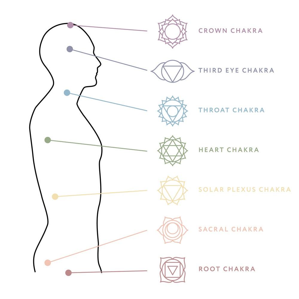 "Ajna - Sanskrit – Ajna, command centerLocation – behind the third eyeElement – mindKarmendriya (action organ) – mindJnanendriya (sensory organ) – mindYantra – white winged circleMantra – ""aum"" pronounced ""om""God/Goddess – Paramshiva/HakiniLotus – two petalled clear lotusAssociations – Intuition, siddhis (psychic powers), connection to spiritual dimensions, manifestation, lucid dreaming"