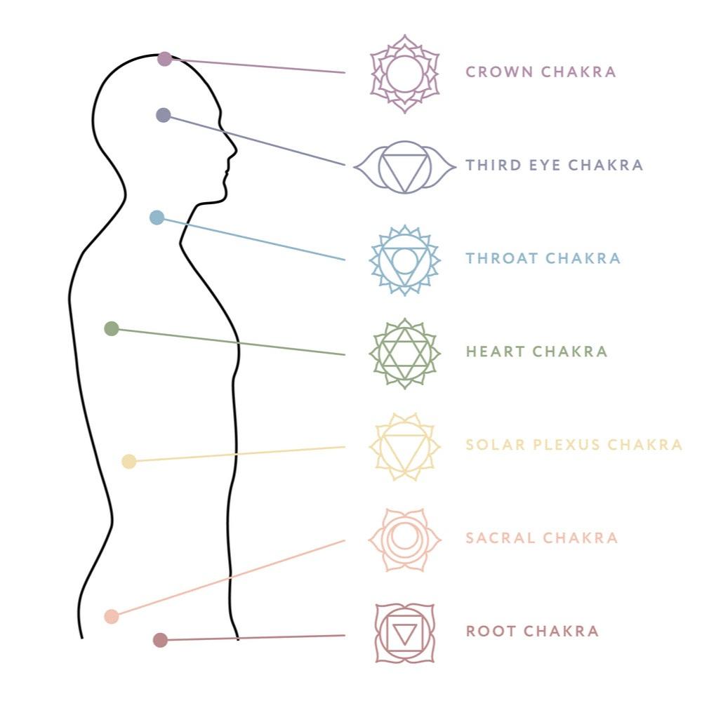 "Manipura - Sanskrit – Manipura, city of jewelsLocation – behind the navelElement – FireKarmendriya (action organ) – feetJnanendriya (sensory organ) – eyesTanmatra (sense) – sightYantra – red inverted triangleMantra – ram pronounced ""rum""God/Goddess – Rudra/LakshmiLotus – ten petalled yellow lotusAssociations – self-worth, confidence, wealth, abundance, shining, dharma, knowledge of one's own body, spiritual pursuits, manifestationBlockages – low energy, low self-worth, lack of motivation, lack of commitment, depression, egoism"