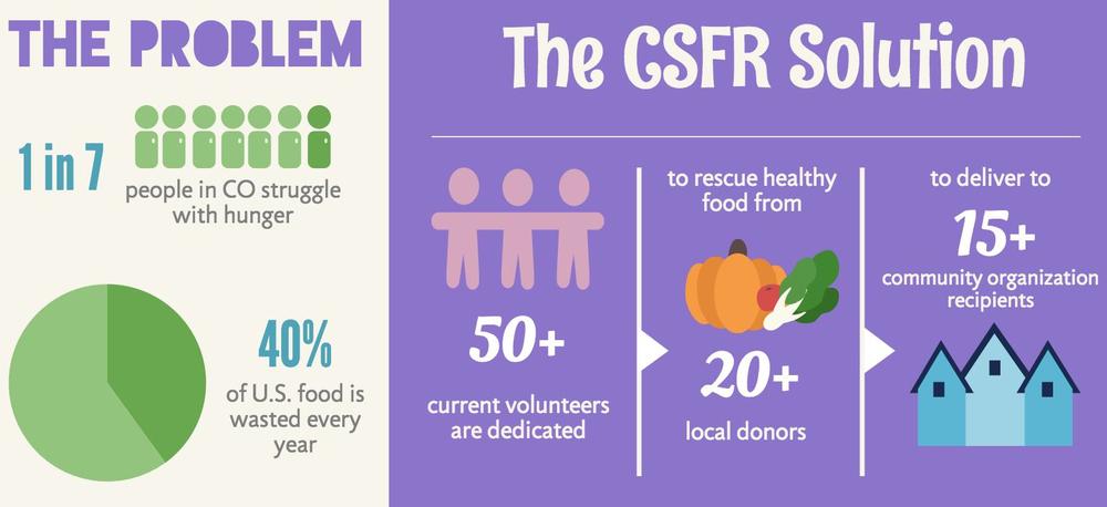 CSFR solution.jpg