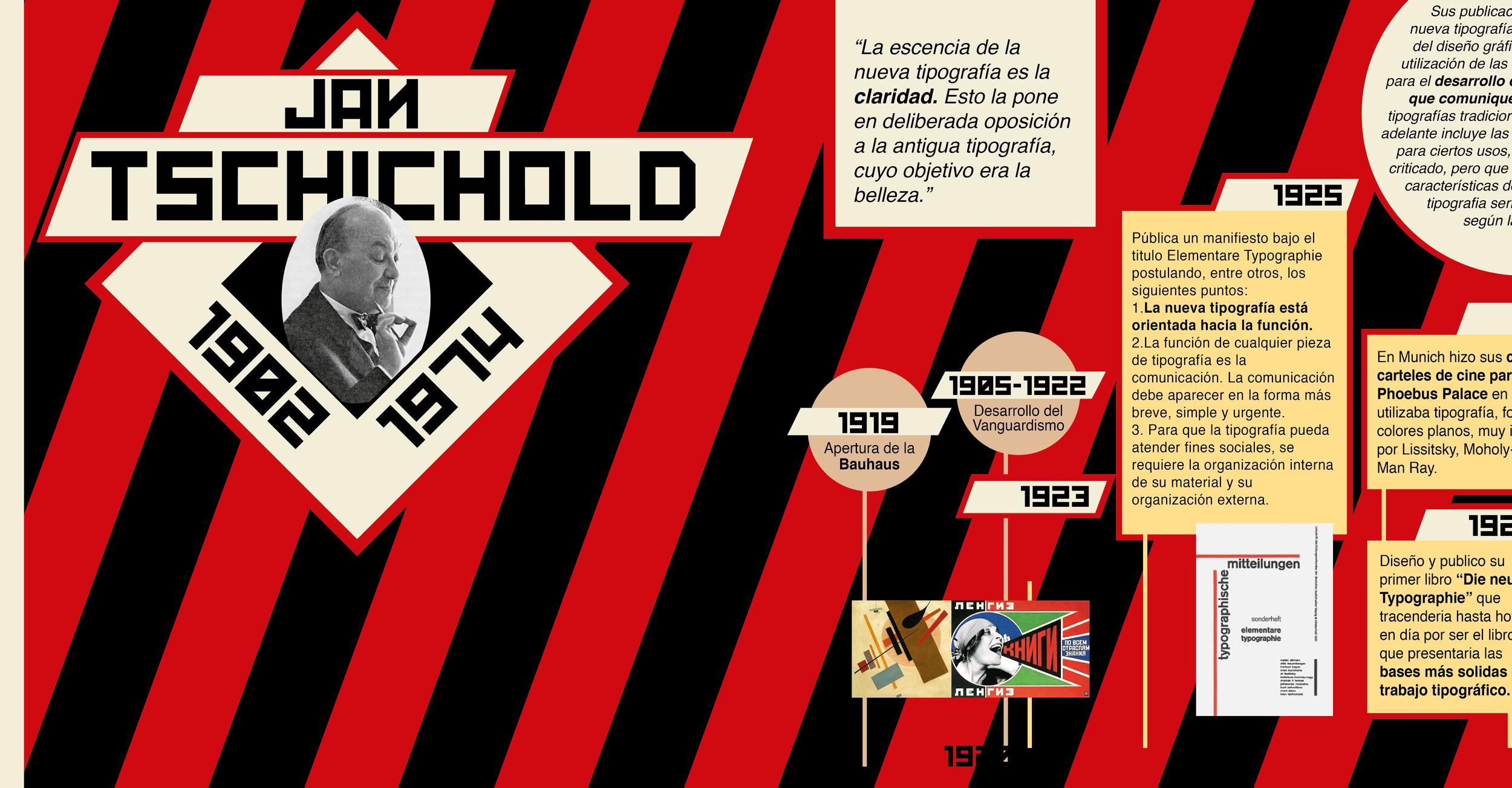 Jan Tschichold Timeline Infographic