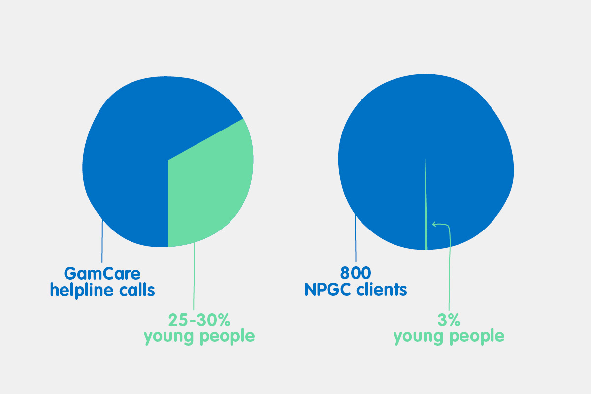 Only approx. 3% of the 800 people who contact the National Problem Gambling clinic for help each year, are young people. At the same time, GamCare reports that 25-30% of all calls to their helpline are from this age group. It is safe to assume that there is a need not being met.
