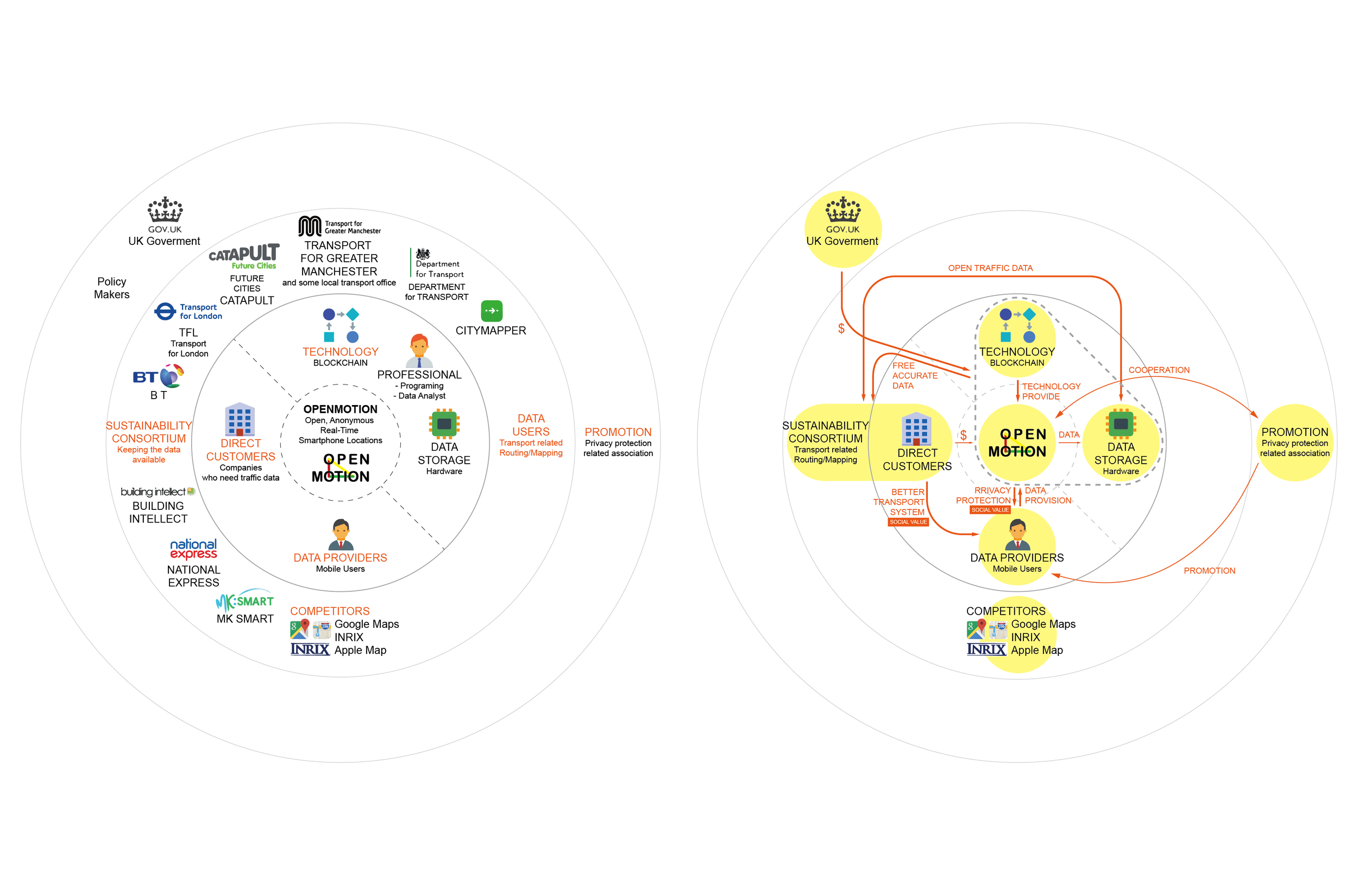 Stakeholdermap and value proposition