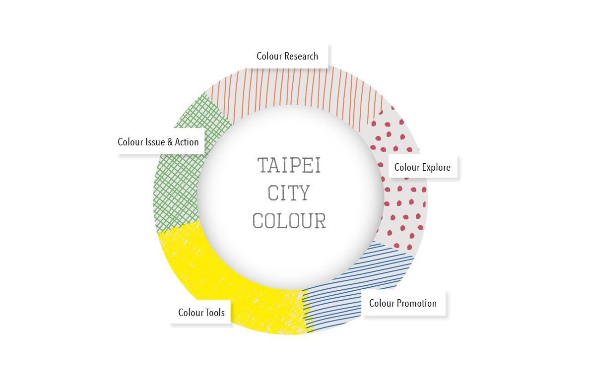 Taipei City Colour Plan