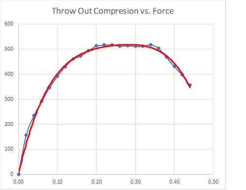 Throw out bearing compression and force curve