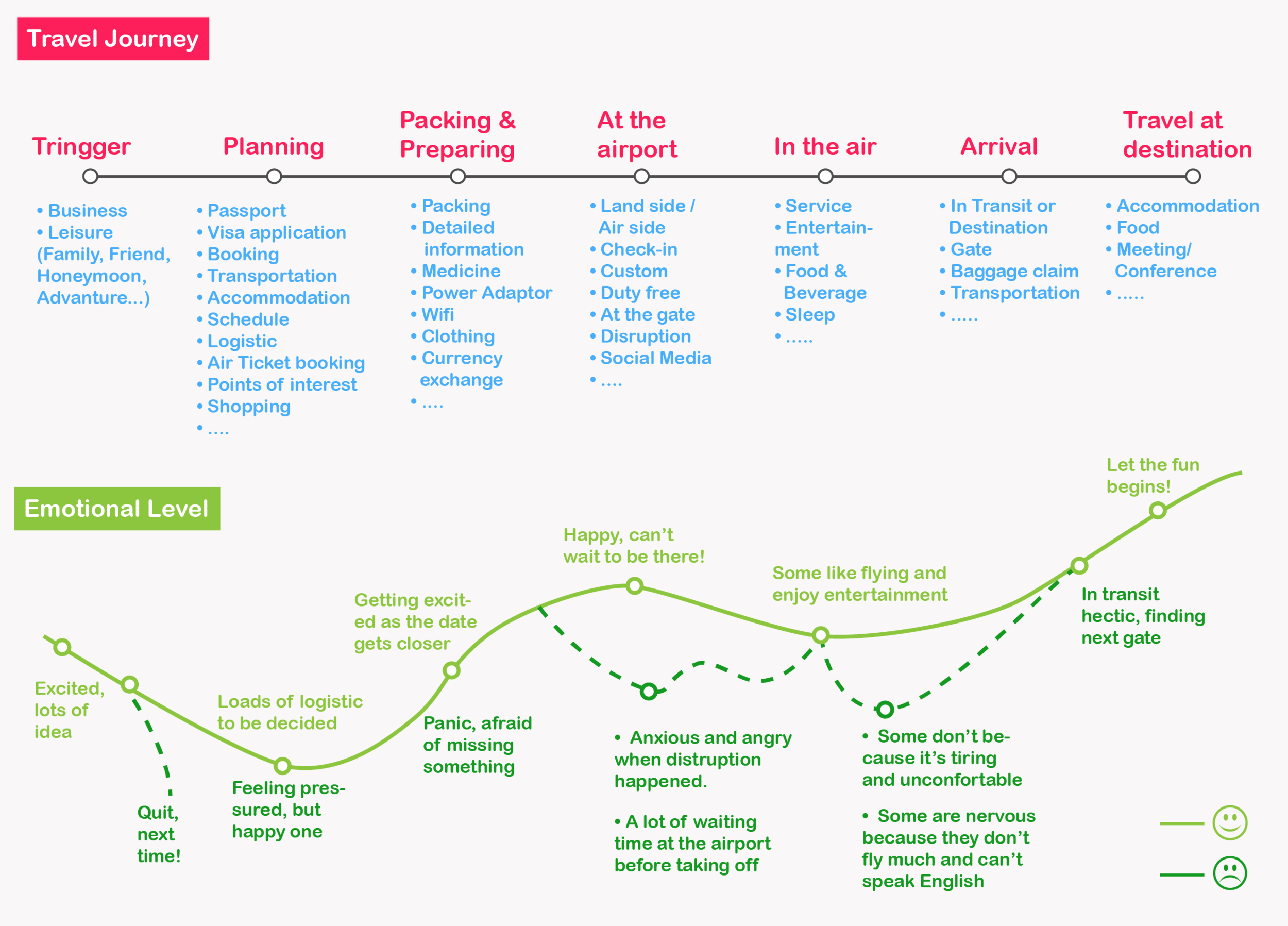 Customer journey and how emotional level fluctuate along the journey, here we can figure out a lot of opportunities to work on, on order to enhance brand experience