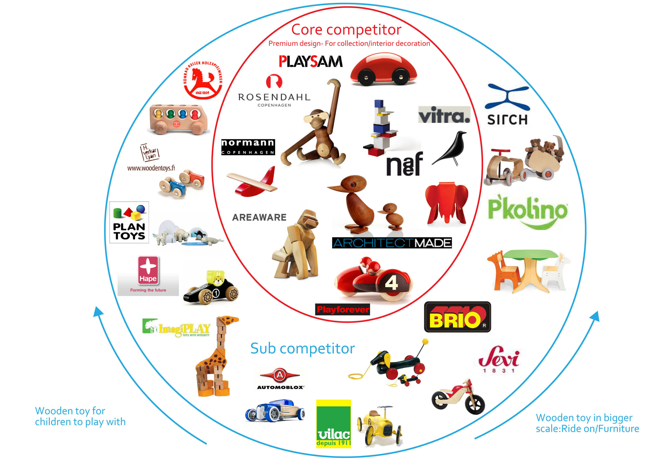 Competitor Analysis  : The inner circle are the main competitors which are wooden, designed, high-end collection of toys