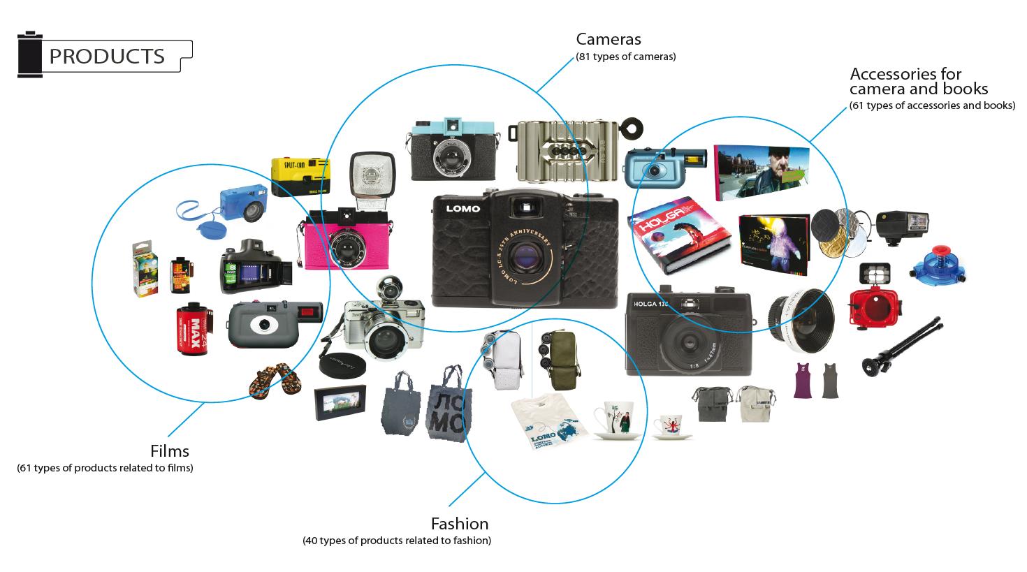 Lomography product portfolio : Camera, films, books, accessories