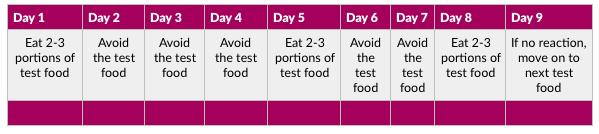 Find Your Perfect Diet Reintro Schedule