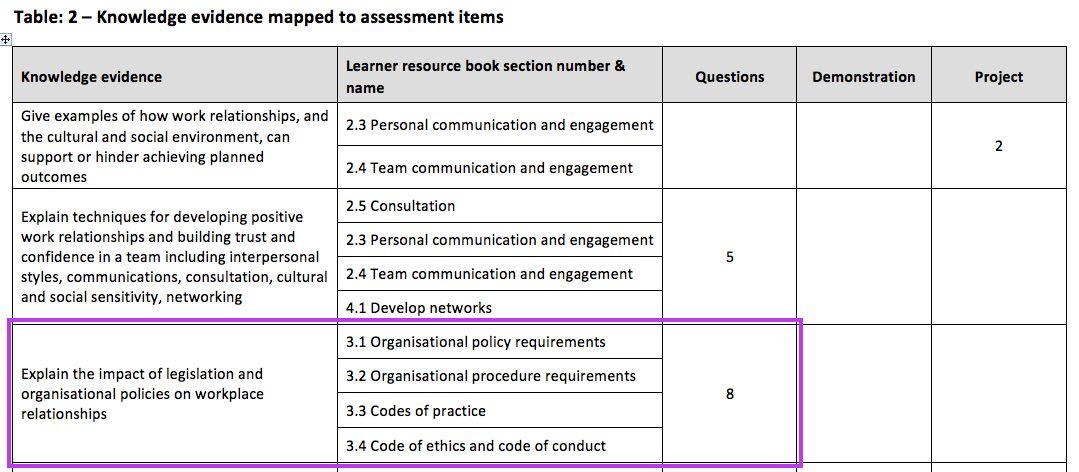 list of organisational policies