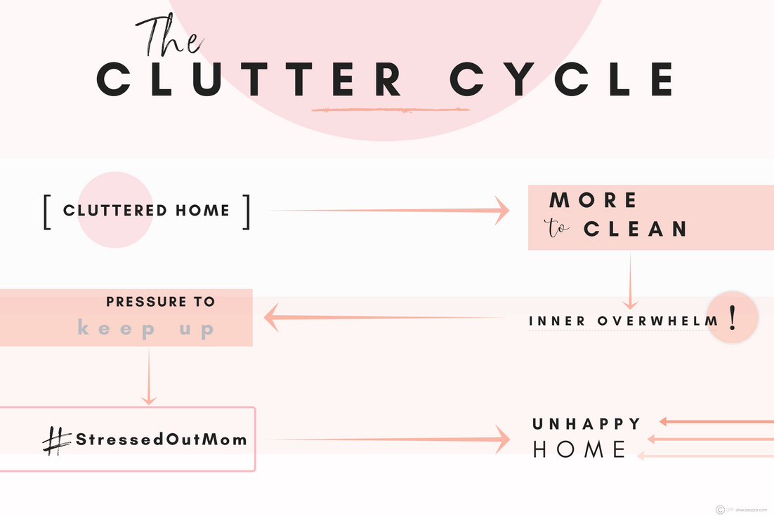 the clutter cycle