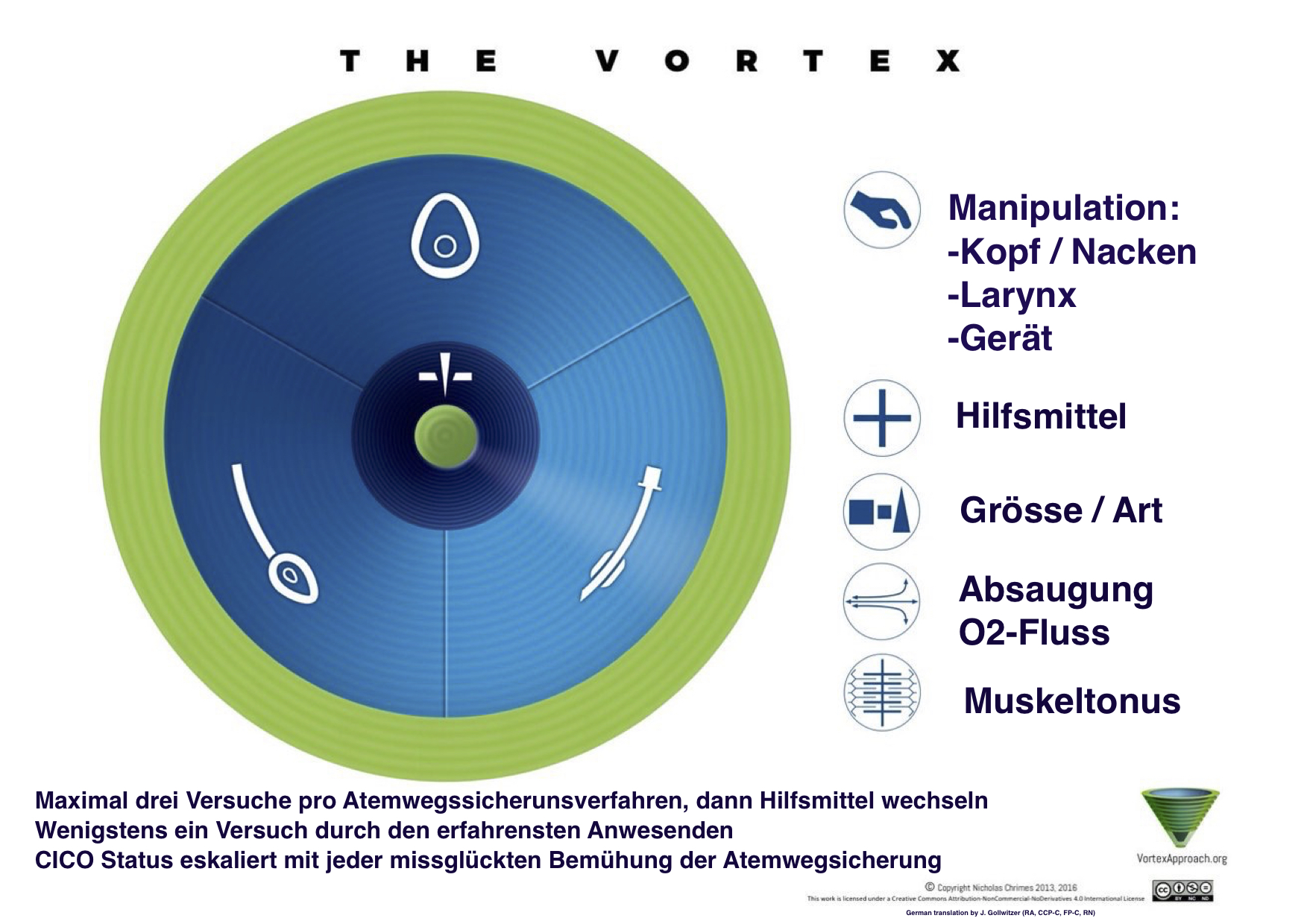 Vortex Implementation Tool - German Version