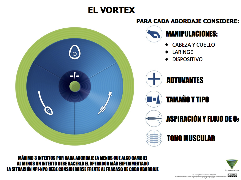 Vortex Implementation Tool - Spanish Version