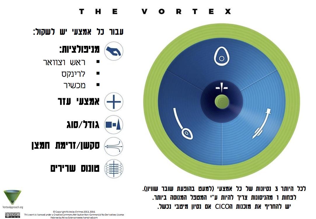 Vortex Implementation Tool - Hebrew Version
