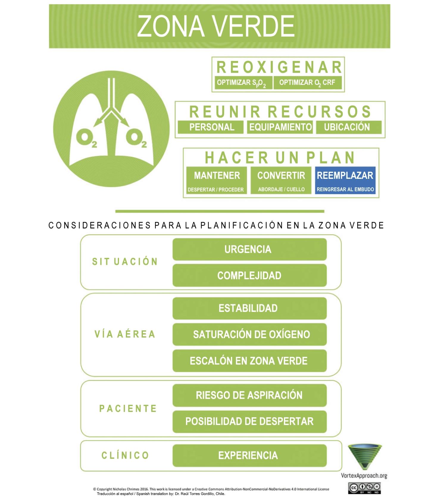 Green Zone Tool - Spanish Version