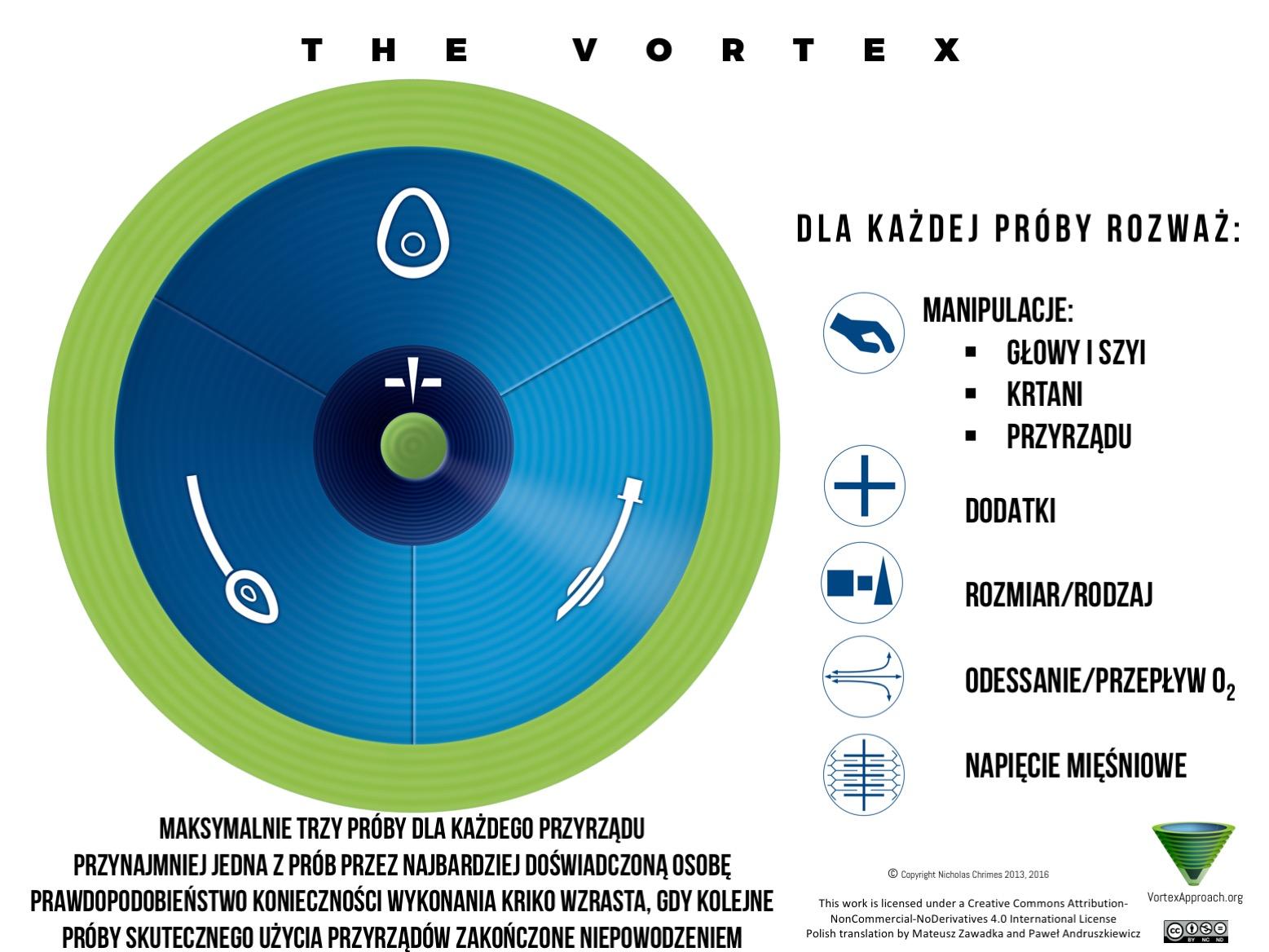 Vortex Implementation Tool - Polish Version