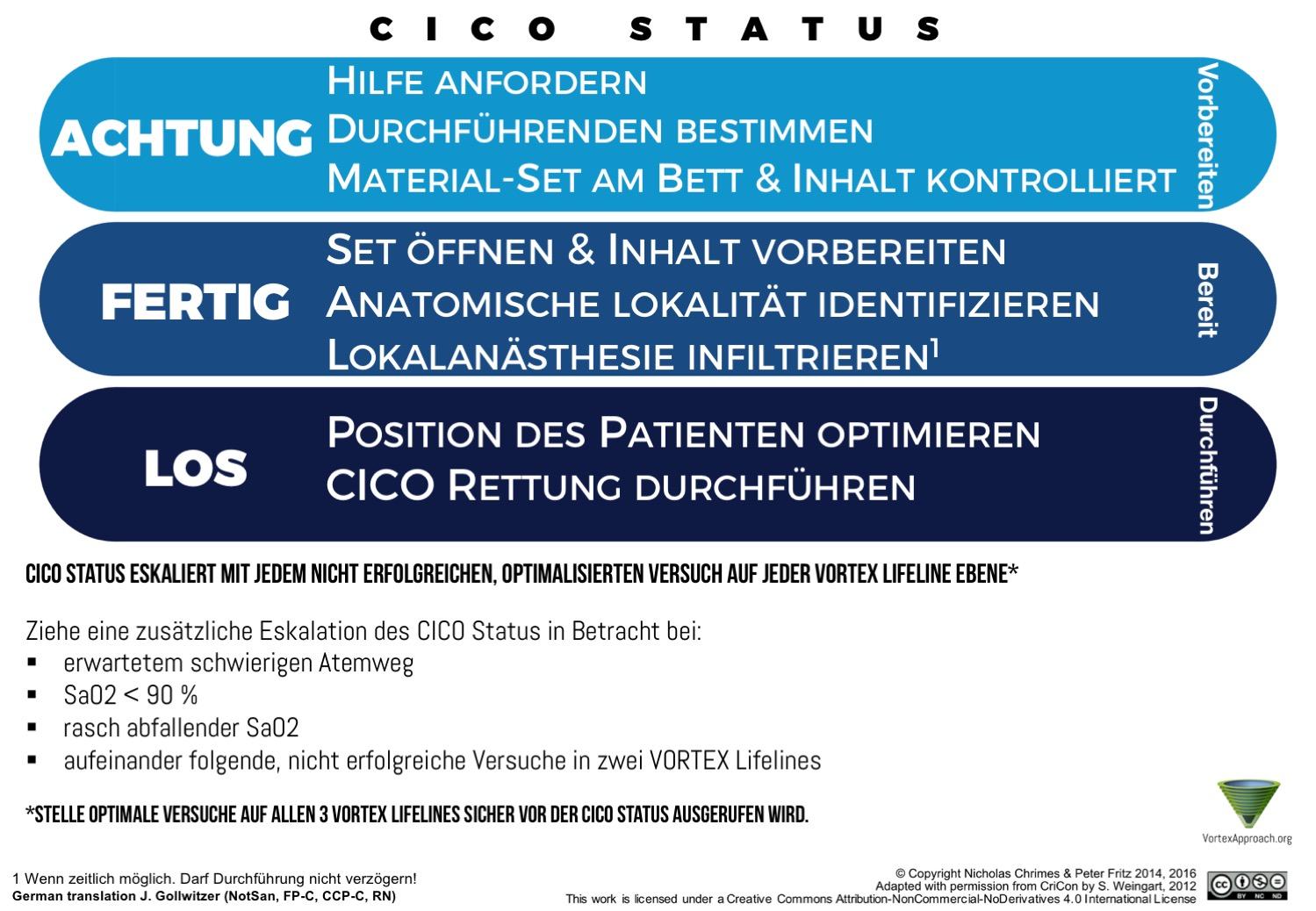 CICO Status Tool - German Version