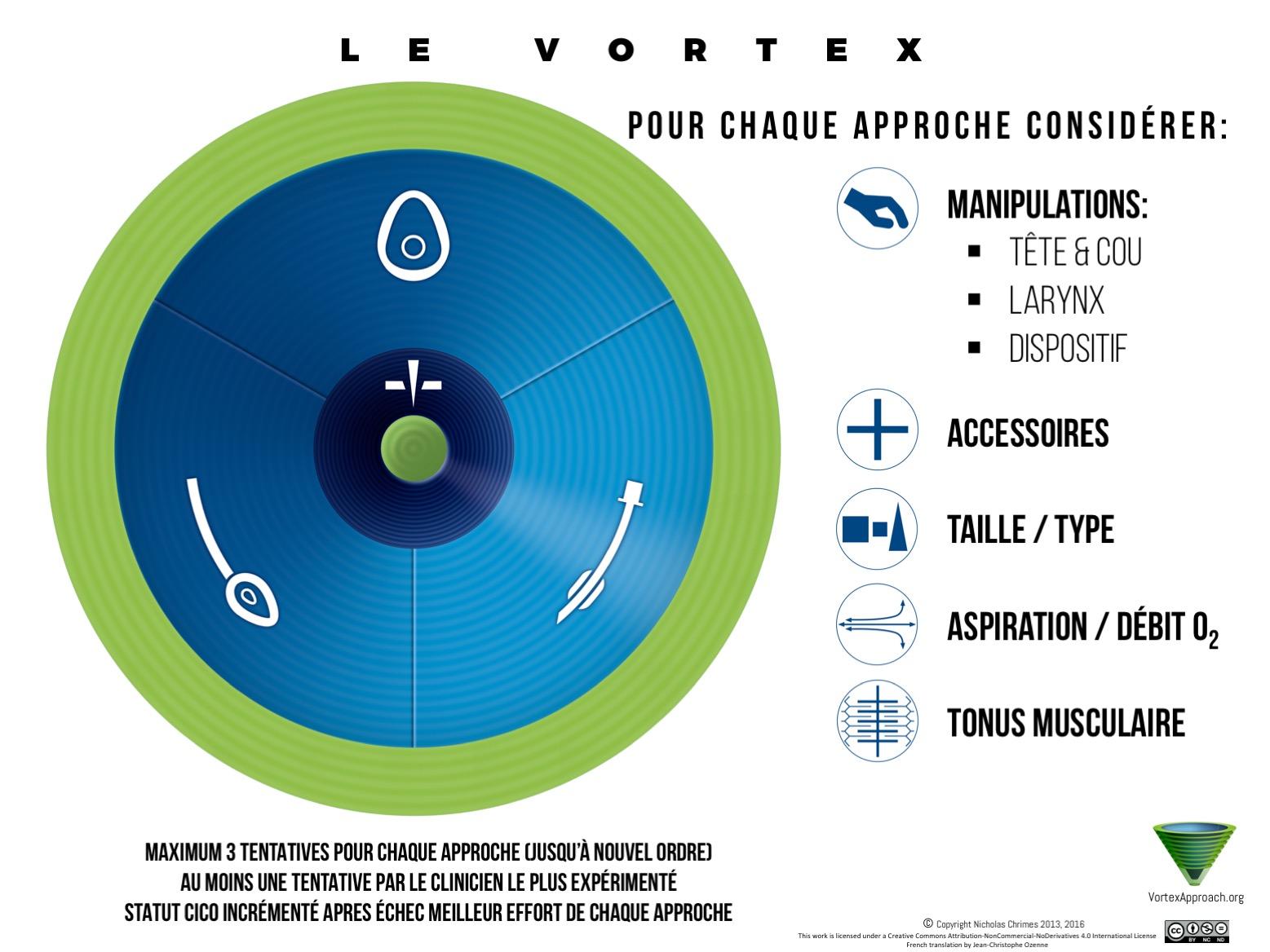 Vortex Implementation Tool - French Version