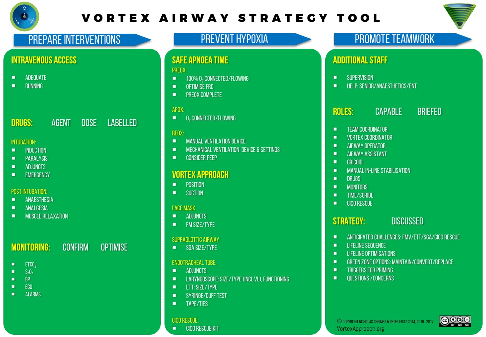 The Vortex Airway Strategy Tool