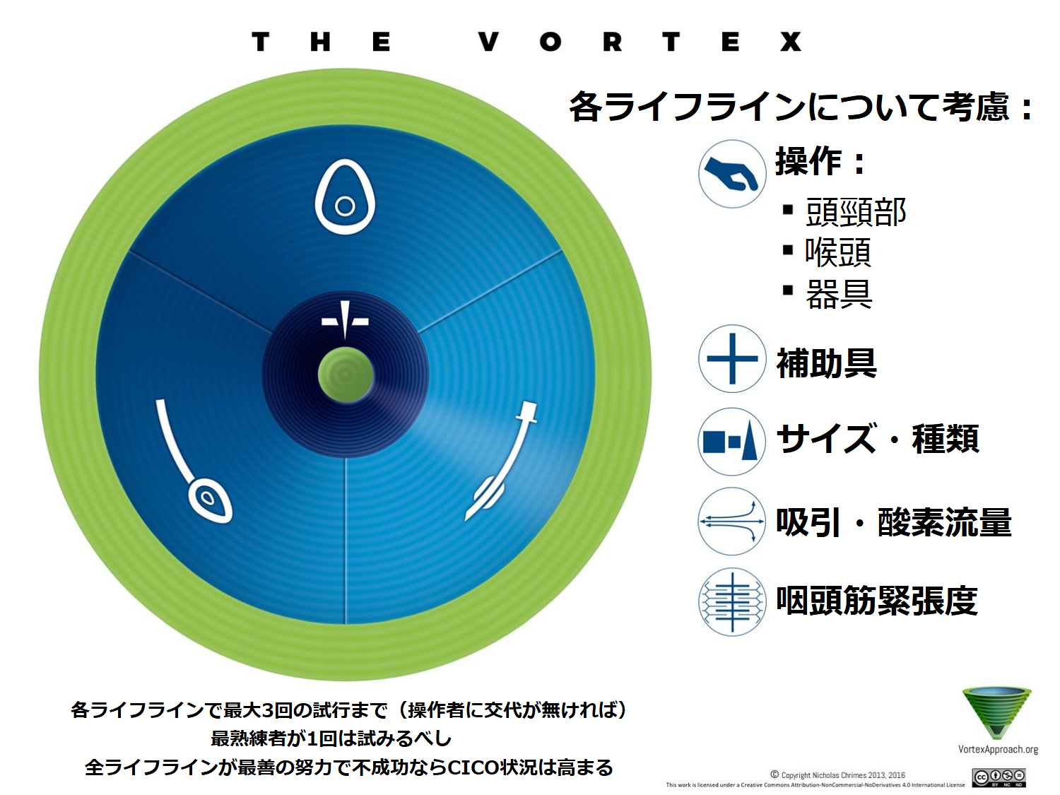 Vortex Implementation Tool - Japanese Version