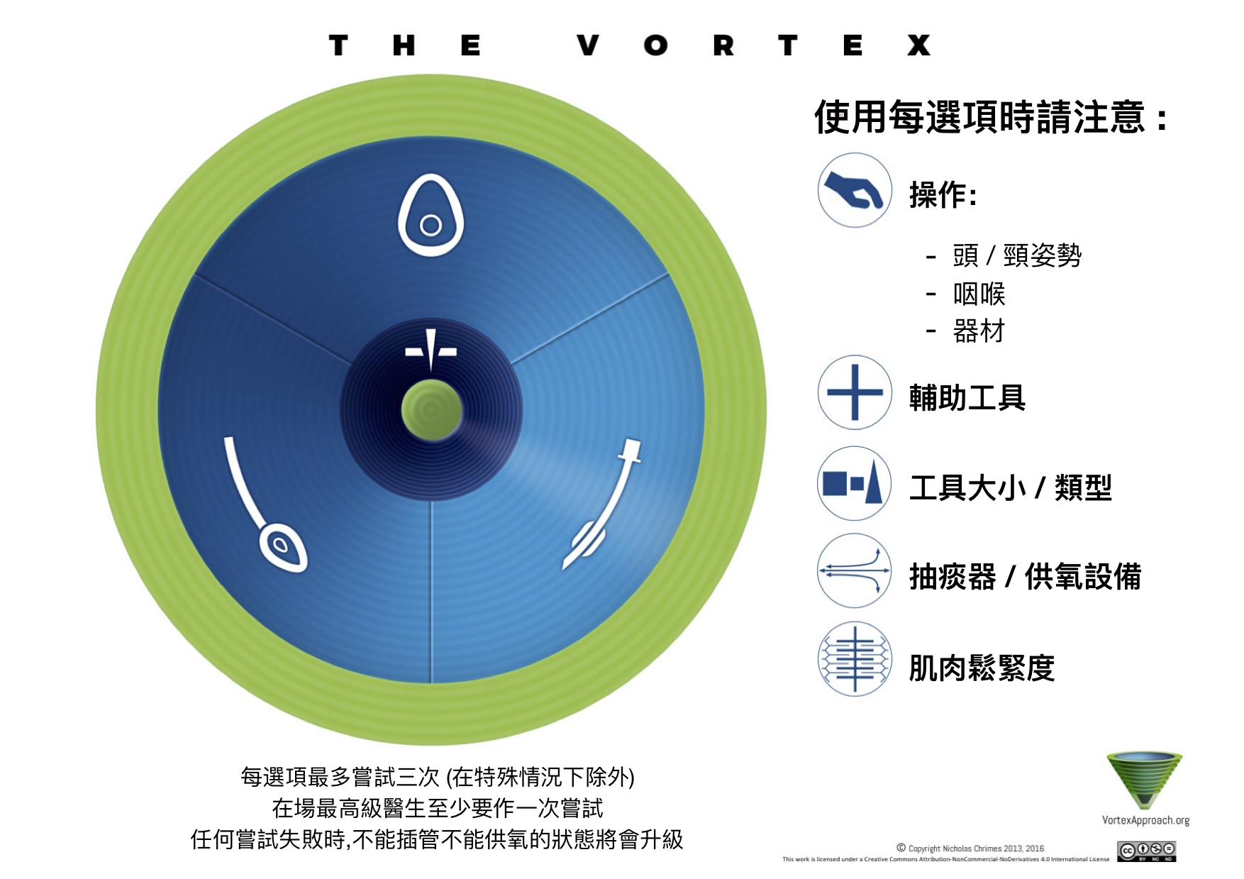 Vortex Implementation Tool - Chinese Version