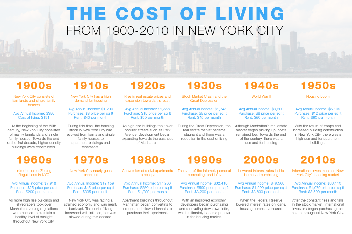 NYC Cost of Living 1900 to 2010 by Decades