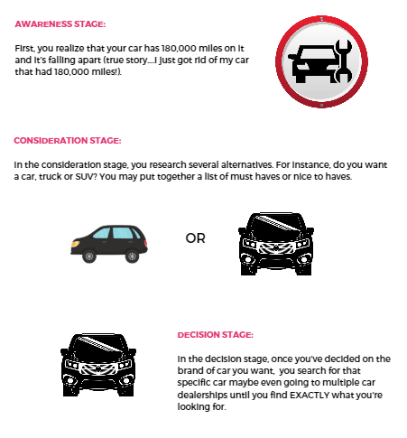 The Buyer's Journey for buying a car.